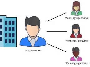 Eigentuemergemeinschaft Immobilienverwalter Finden by Eigentumergemeinschaft Hausverwaltung