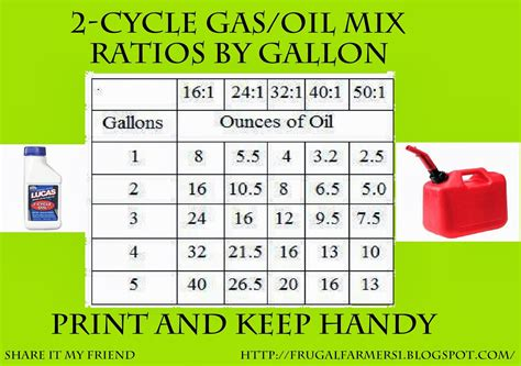 gas oil mixture chart - Parlo.buenacocina.co