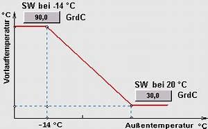 Heizkurve Berechnen Excel : trend tools downloads der digitech gmbh ~ Themetempest.com Abrechnung