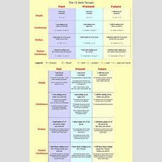 25+ Best Ideas About English Grammar Tenses On Pinterest  Grammar Tenses, Learn English Grammar