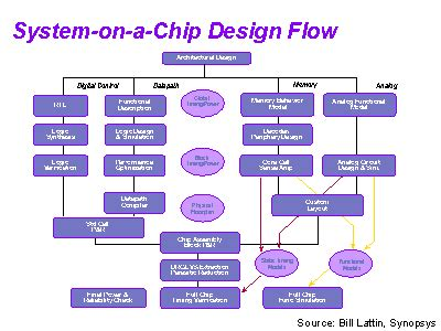 newton power system on a chip design flow