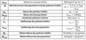 Masse Aus Dichte Berechnen : das kohlens ure problem halbtagsblog ~ Themetempest.com Abrechnung