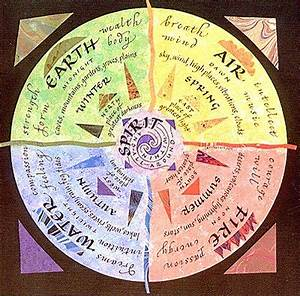 Zodiac And The Progression Of Elements Through The Seasons