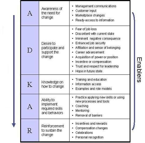 model for improvement template pin by ken quisenberry on ed tech change management management and change