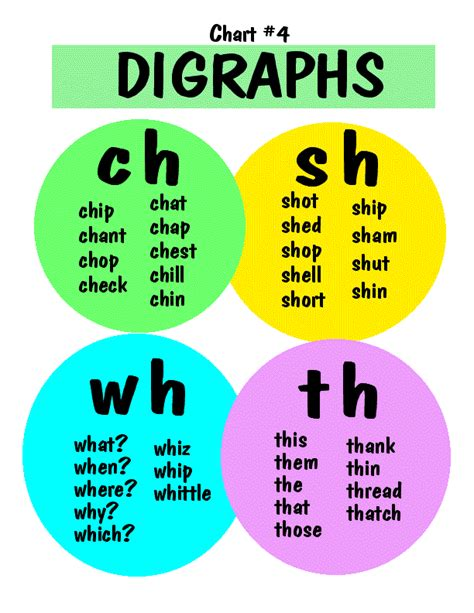 digraphs  beginning readers  images english