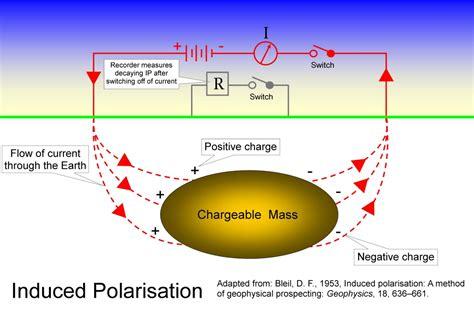 resistivity  induced polarisation surveys geology  investors