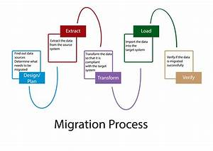 Salesforce To Dynamics Crm Migration