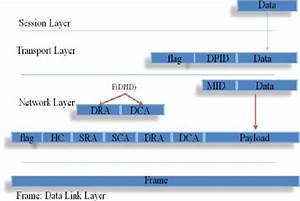 Analogous Reference To Osi Layer Model