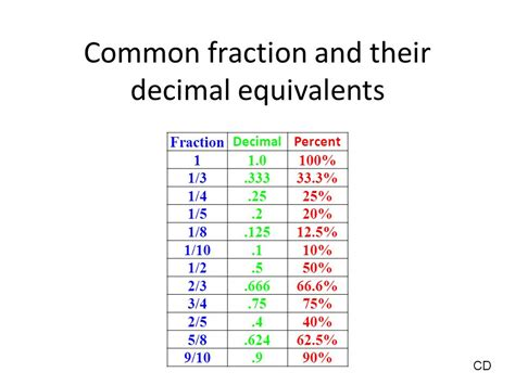 Today We Will Find Percent Equivalents For Common