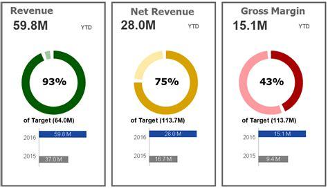 data visualization qlikview gauge chart data visualization