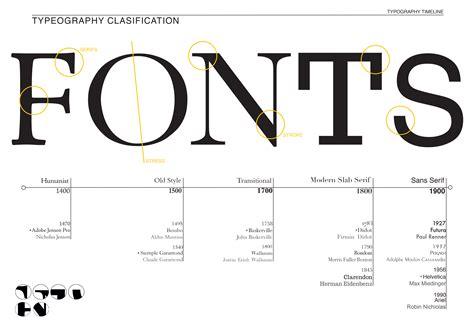 typography timeline sian heather
