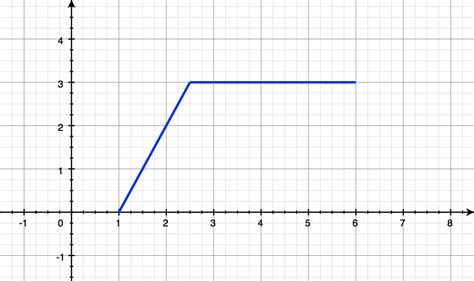 template function graphing piecewise functions archives the numerist