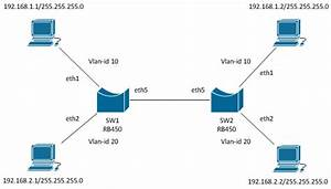 Vlans On Mikrotik Environment