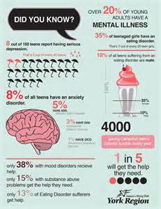 Mental Health in Teens Infographic Adolescent depression