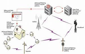 Automatic Meter Reading Protocols