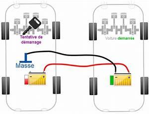 Comment Demarrer Un Tracteur Tondeuse Sans Batterie : batterie dcharge dmarrer avec des cbles je pense que ce petit p ~ Gottalentnigeria.com Avis de Voitures