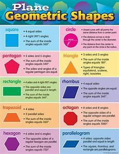 Plane Geometric Shapes Chart Tcr7778 Teacher Created