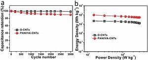 The Cyclic Stability And Energy Stored In Supercapacitors