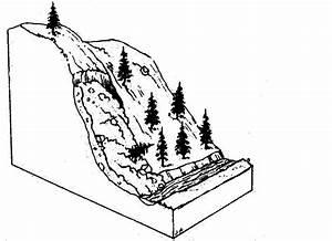 Weathering And Erosion Venn Diagram