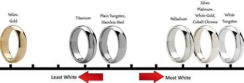 What Colour Is Platinum by Gold Engagment Rings Wedding Bands Mn Jewellery Design
