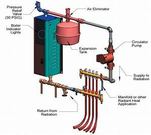 Hydroinic Boiler Parts Diagrams