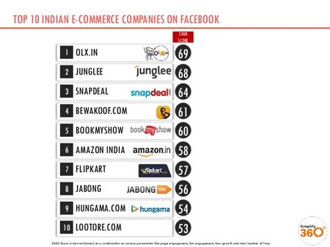 Top 10 Indian Ecommerce Brands On Facebook  January 2014. Chicago Car Insurance Companies. Flower Shops In Asheville Nc. Pool House Interior Designs M D M Trucking. Teenage Alcoholism Treatment Expunge A Dui. Secondary Mortgage Lenders What Is A Payroll. Bankruptcy Lawyer San Diego Web Design China. Meaningful Use Reimbursement. Online Catholic University Monitor Event Log