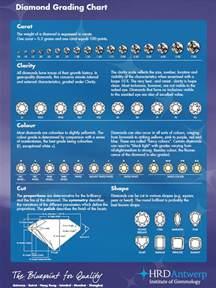 Clarity Diamond Grading Chart
