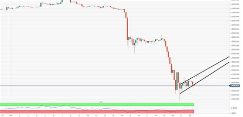 This unique area chart enables you to prices of cryptocurrencies are extremely volatile and may be affected by external factors such as. Bitcoin Price Analysis: BTC/USD experts remain very optimistic, despite these depressed current ...