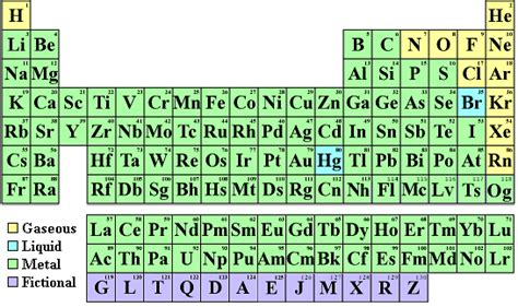 state  atomic number  mass number