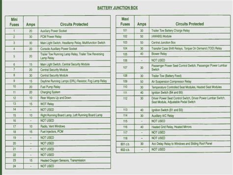 1999 Ford Expedition Xlt Fuse Box Diagram by How To Leave 7 Ford Expedition Fuse Box Diagram Without