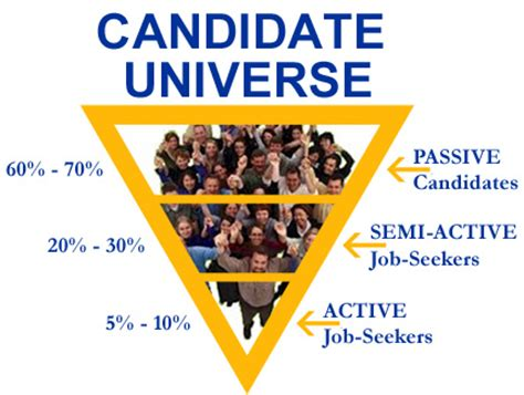 active  passive candidates executive search
