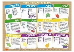 Calendrier Saison Fruits Et Légumes : calendrier des fruits et l gumes bio par saison ~ Dode.kayakingforconservation.com Idées de Décoration