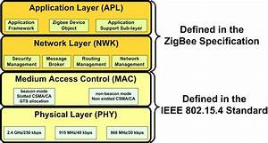 2  Ieee820 15 4  Zigbee Protocol Stack Architecture