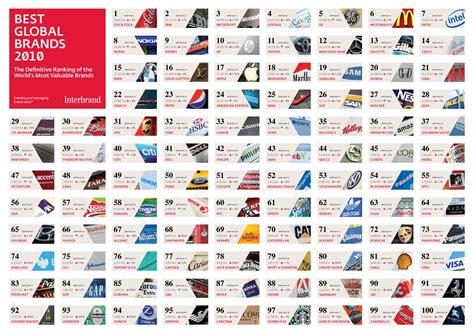 Bmw Ranked 15th Best Global Brand