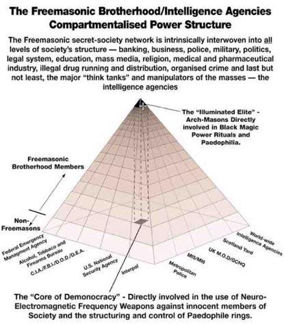 Freemason Vs Illuminati Anonymous Vs Illuminati A Structural Comparison