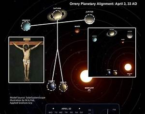 Scientifically proven: Planets in our Solar System aligned ...