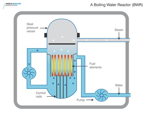how boiling water reactors work union of concerned scientists gallery world nuclear association