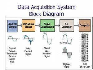 Ppt - Data Acquisition Systems Powerpoint Presentation