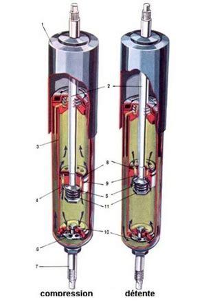 amortisseur gaz ou huile quelques liens utiles