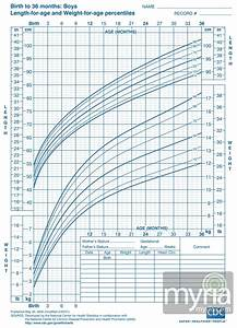 Baby And Toddler Growth Charts For Boys Myria