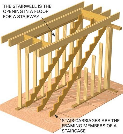 stairs open riser closed treads landings stringer