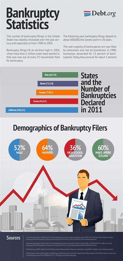 Bankruptcy Statistics Debt Stats Budgeting Budget Steps