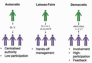 Autocratic and Democratic leadership styles. which of ...