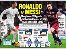 Messi Vs Ronaldo They Have 999 Goals Between Them So