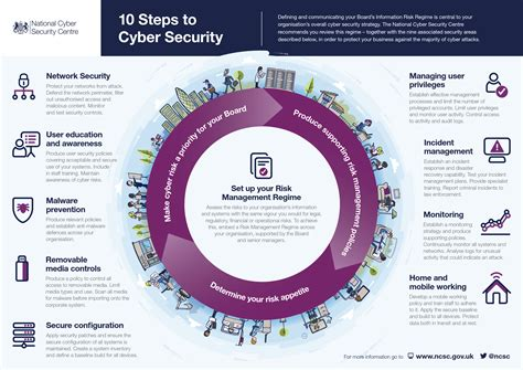 10 Steps To Cyber Security  Thompson & Richardson