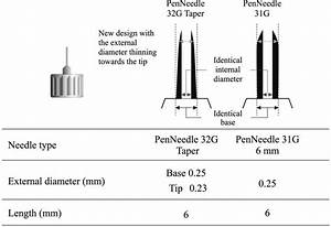 Pen Needle Structure    Appearance    Size Of The Needle