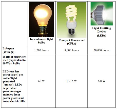 energy efficient lighting e4g org