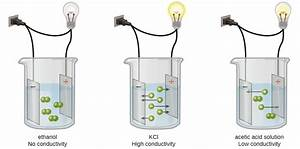 11 2 Electrolytes  U2013 Chemistry