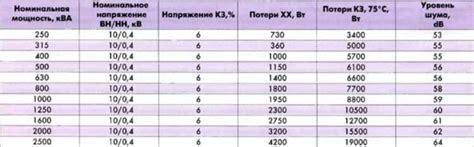 Потери с сети ст . потери электроэнергии в электрических сетях