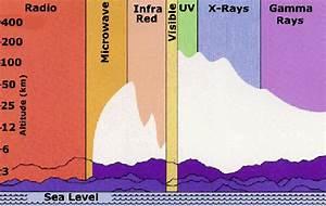 The Fundamental Forces  U0026 Light